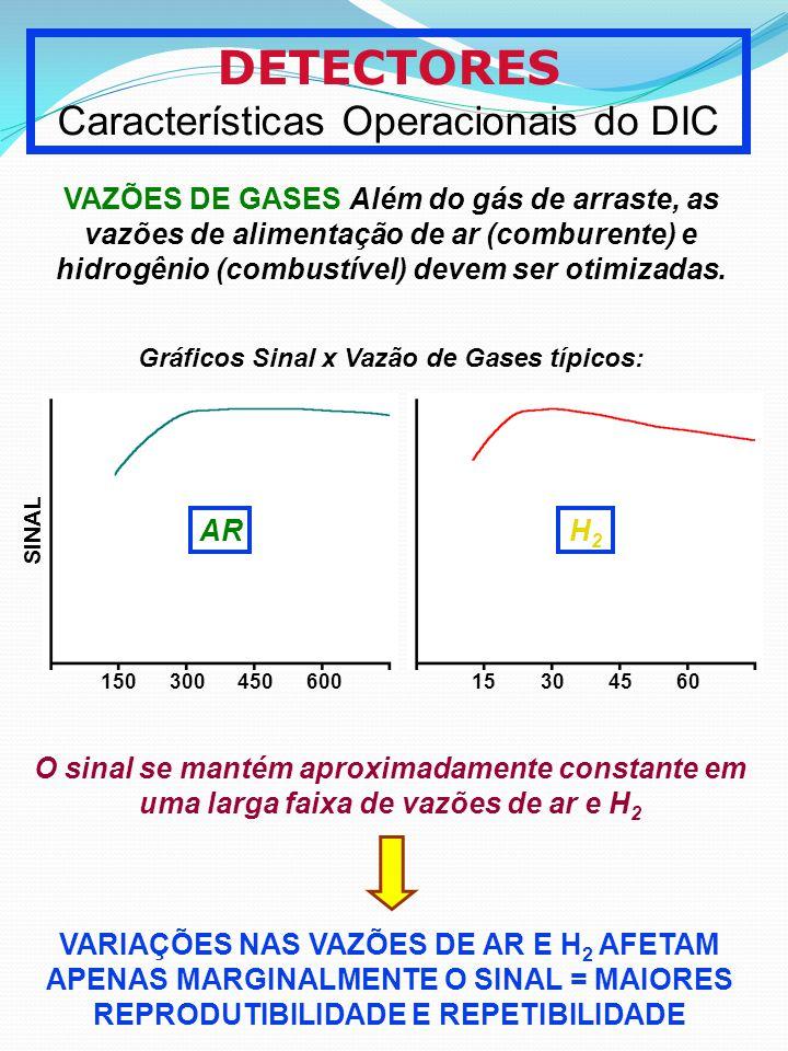 DETECTORES Características Operacionais do DIC VAZÕES DE GASES Além do gás de arraste, as vazões de alimentação de ar (comburente) e hidrogênio (combu