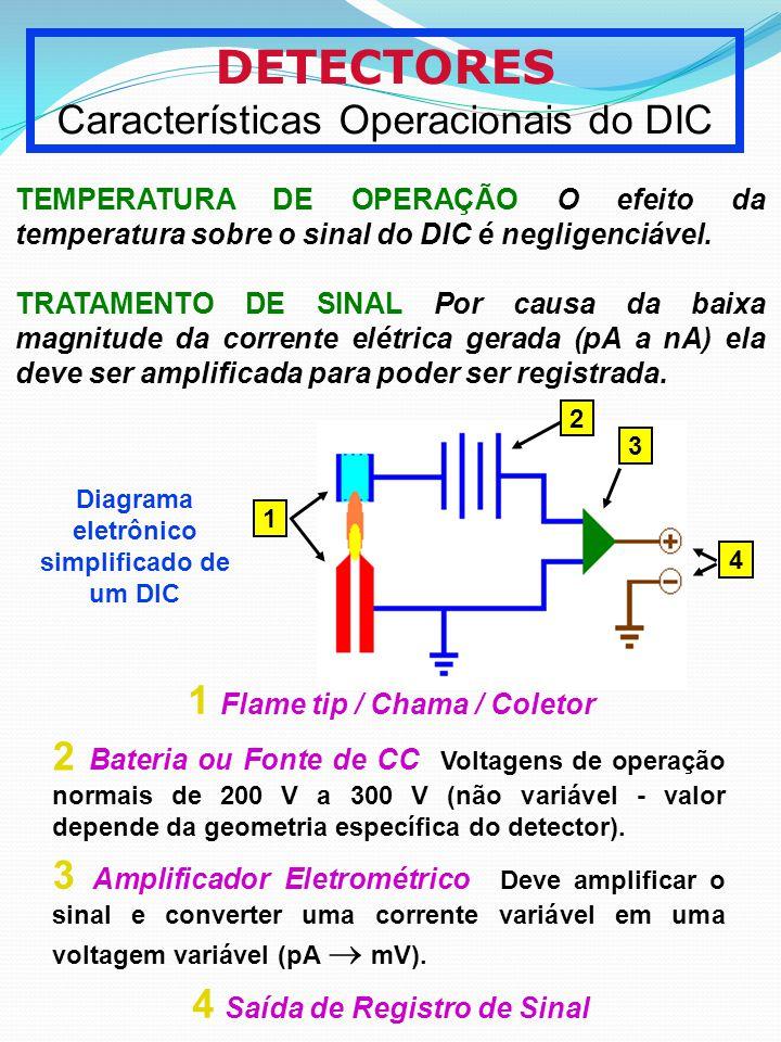 DETECTORES Características Operacionais do DIC TEMPERATURA DE OPERAÇÃO O efeito da temperatura sobre o sinal do DIC é negligenciável. TRATAMENTO DE SI