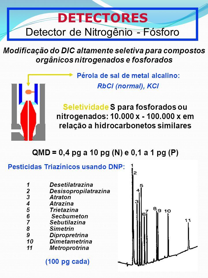 DETECTORES Detector de Nitrogênio - Fósforo Modificação do DIC altamente seletiva para compostos orgânicos nitrogenados e fosforados Pérola de sal de