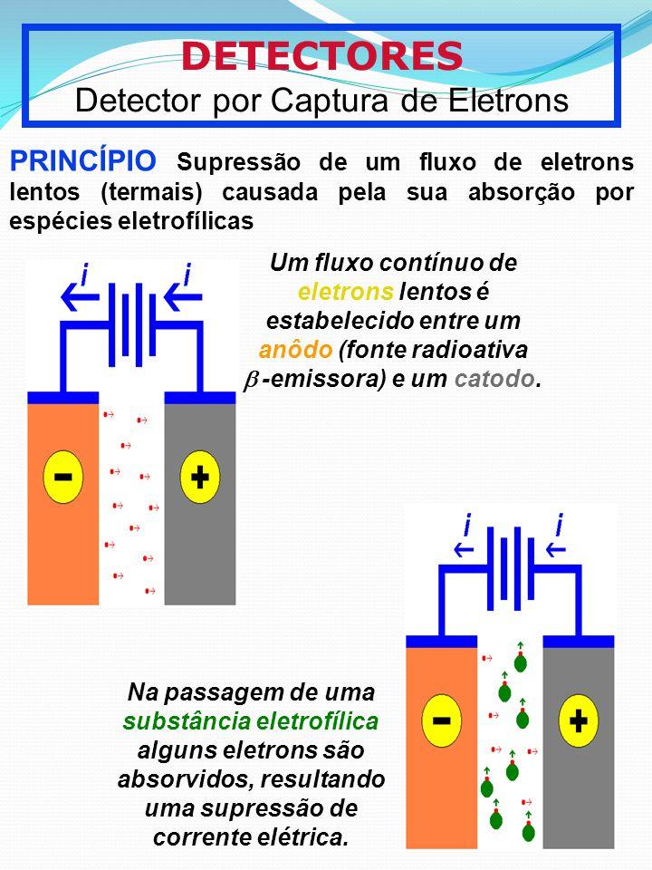DETECTORES Detector por Captura de Eletrons PRINCÍPIO Supressão de um fluxo de eletrons lentos (termais) causada pela sua absorção por espécies eletro