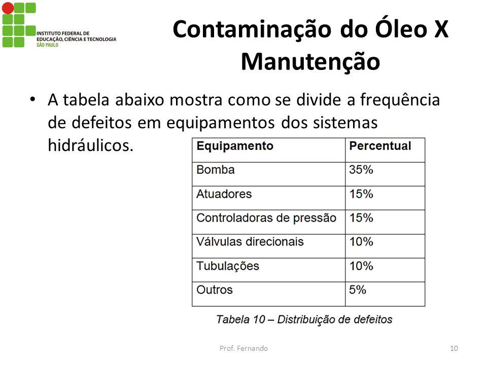 Contaminação do Óleo X Manutenção A tabela abaixo mostra como se divide a frequência de defeitos em equipamentos dos sistemas hidráulicos. Prof. Ferna