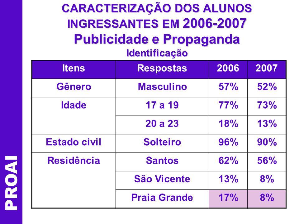 CARACTERIZAÇÃO DOS ALUNOS INGRESSANTES EM 2006-2007 Publicidade e Propaganda Identificação PROAI ItensRespostas20062007 GêneroMasculino57%52% Idade17 a 1977%73% 20 a 2318%13% Estado civilSolteiro96%90% ResidênciaSantos62%56% São Vicente13%8% Praia Grande17%8%