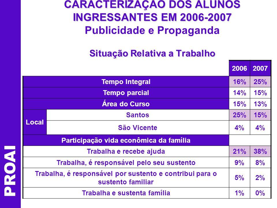 CARACTERIZAÇÃO DOS ALUNOS INGRESSANTES EM 2006-2007 Situação Relativa a Trabalho CARACTERIZAÇÃO DOS ALUNOS INGRESSANTES EM 2006-2007 Publicidade e Propaganda Situação Relativa a Trabalho 20062007 Tempo Integral16%25% Tempo parcial14%15% Área do Curso15%13% Local Santos25%15% São Vicente4% Participação vida econômica da família Trabalha e recebe ajuda21%38% Trabalha, é responsável pelo seu sustento9%8% Trabalha, é responsável por sustento e contribui para o sustento familiar 5%2% Trabalha e sustenta família1%0% PROAI