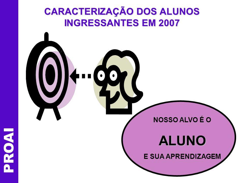 CARACTERIZAÇÃO DOS ALUNOS INGRESSANTES EM 2007 PROAI NOSSO ALVO É OALUNO E SUA APRENDIZAGEM