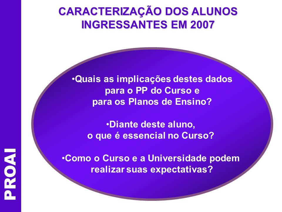 CARACTERIZAÇÃO DOS ALUNOS INGRESSANTES EM 2007 Quais as implicações destes dados para o PP do Curso e para os Planos de Ensino.