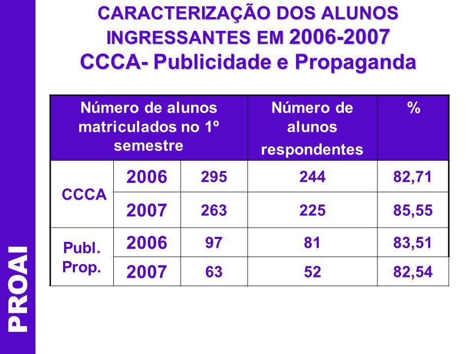 CARACTERIZAÇÃO DOS ALUNOS INGRESSANTES EM 2006-2007 CCCA- Publicidade e Propaganda PROAI Número de alunos matriculados no 1º semestre Número de alunos respondentes % CCCA 2006 29524482,71 2007 26322585,55 Publ.