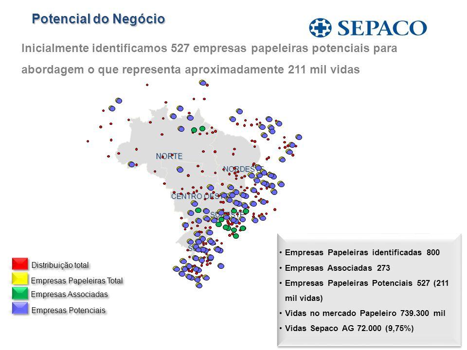 NORTE CENTRO OESTE SUL SUDESTE NORDESTE Empresas Papeleiras identificadas 800 Empresas Associadas 273 Empresas Papeleiras Potenciais 527 (211 mil vida