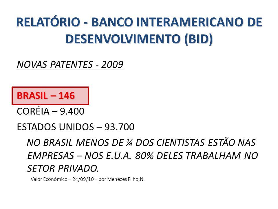 RELATÓRIO - BANCO INTERAMERICANO DE DESENVOLVIMENTO (BID) NOVAS PATENTES - 2009 BRASIL – 146 CORÉIA – 9.400 ESTADOS UNIDOS – 93.700 NO BRASIL MENOS DE