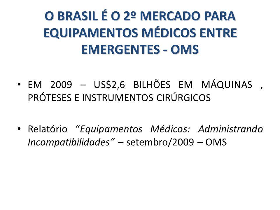 O BRASIL É O 2º MERCADO PARA EQUIPAMENTOS MÉDICOS ENTRE EMERGENTES - OMS EM 2009 – US$2,6 BILHÕES EM MÁQUINAS, PRÓTESES E INSTRUMENTOS CIRÚRGICOS Rela