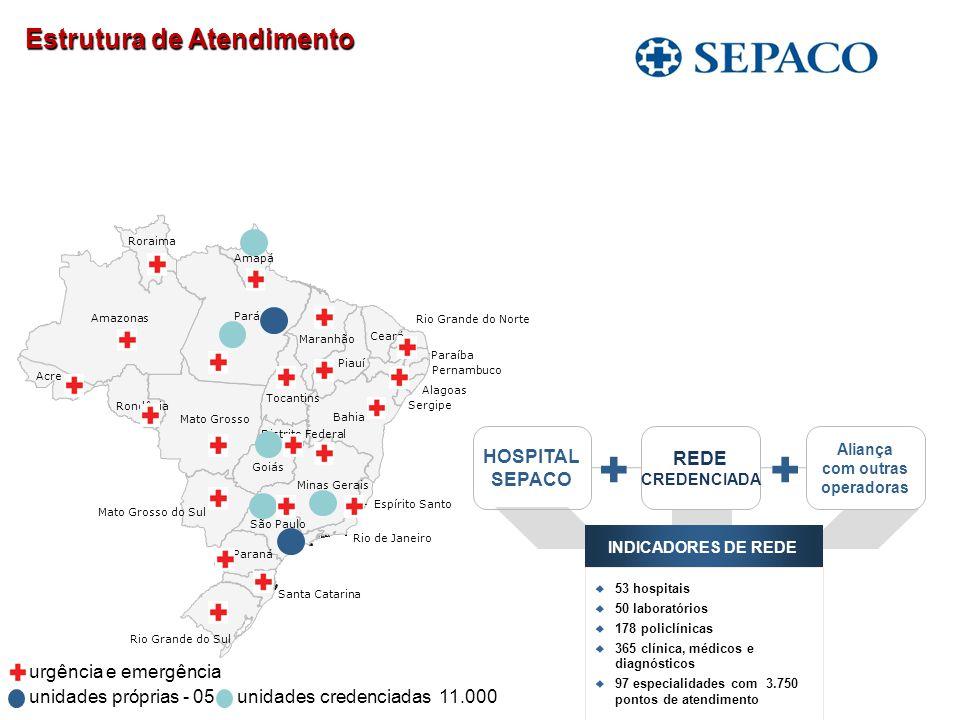 Estrutura de Atendimento Estrutura de Atendimento unidades próprias - 05unidades credenciadas 11.000 Santa Catarina São Paulo Rio Grande do Sul Rio de
