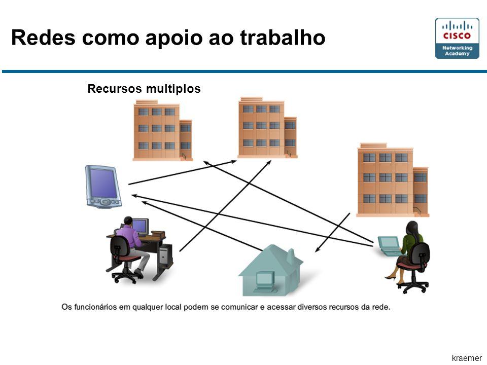 kraemer Recursos multiplos Redes como apoio ao trabalho