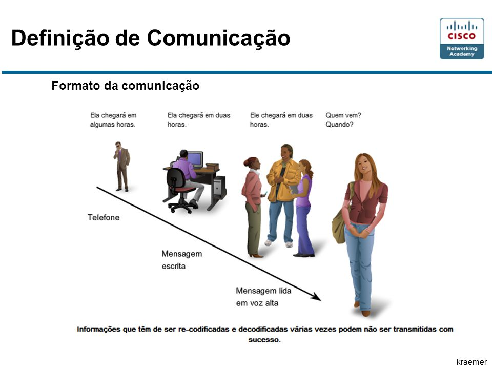 kraemer Formato da comunicação Definição de Comunicação