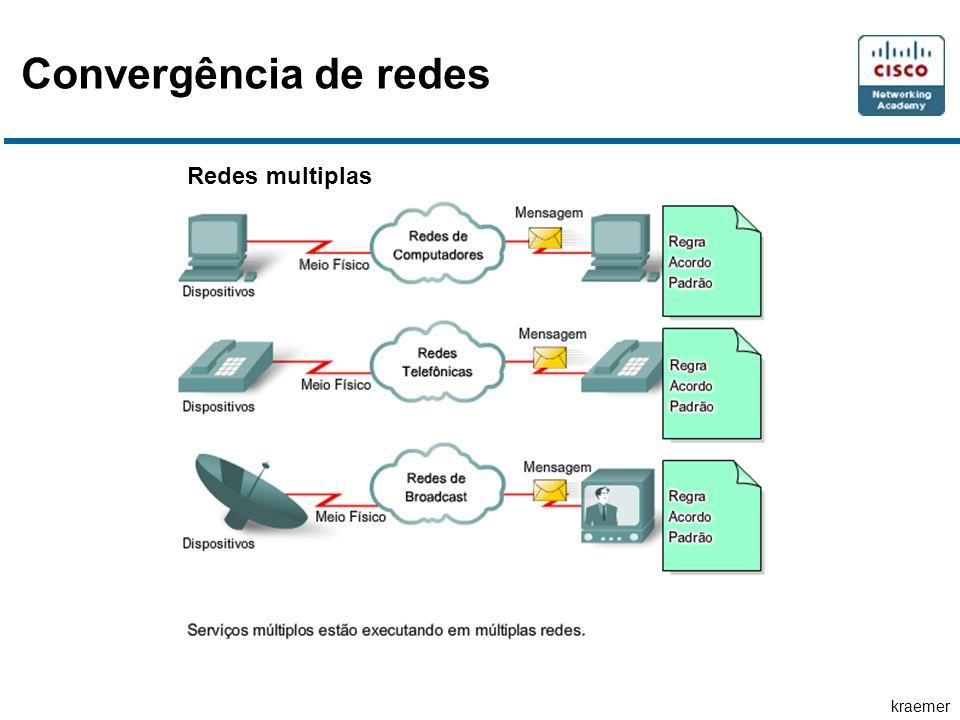 kraemer Redes multiplas Convergência de redes