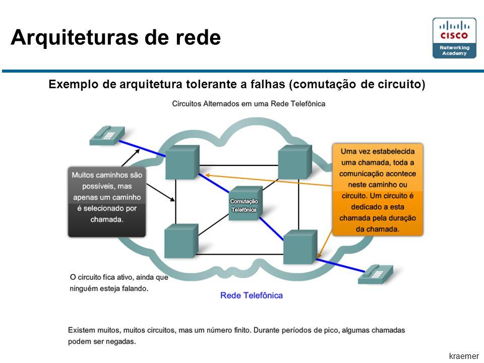 kraemer Exemplo de arquitetura tolerante a falhas (comutação de circuito) Arquiteturas de rede