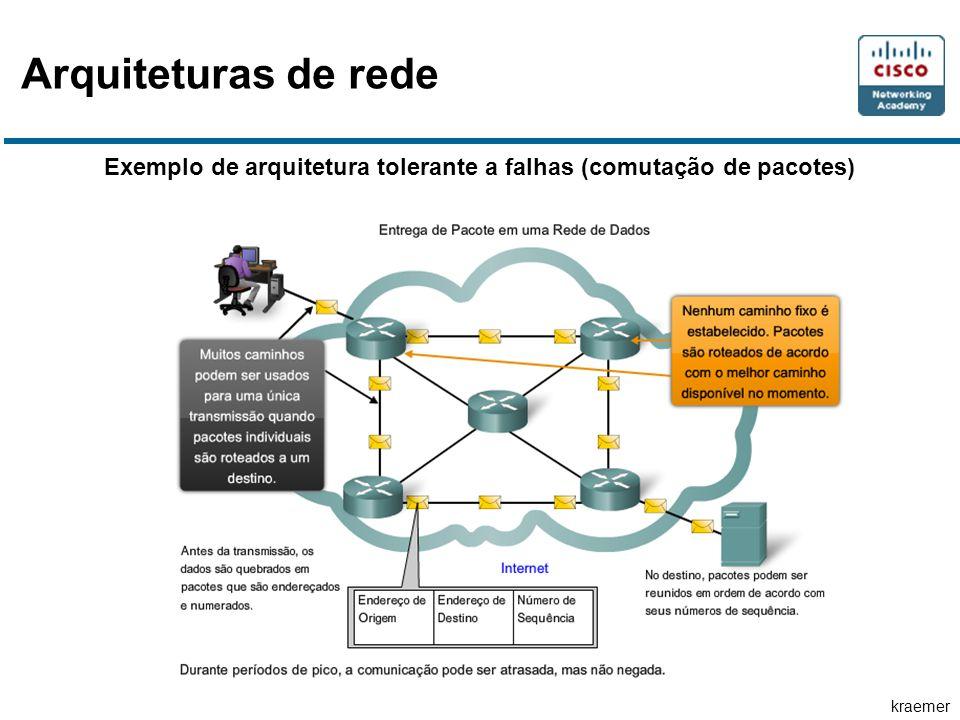 kraemer Exemplo de arquitetura tolerante a falhas (comutação de pacotes) Arquiteturas de rede
