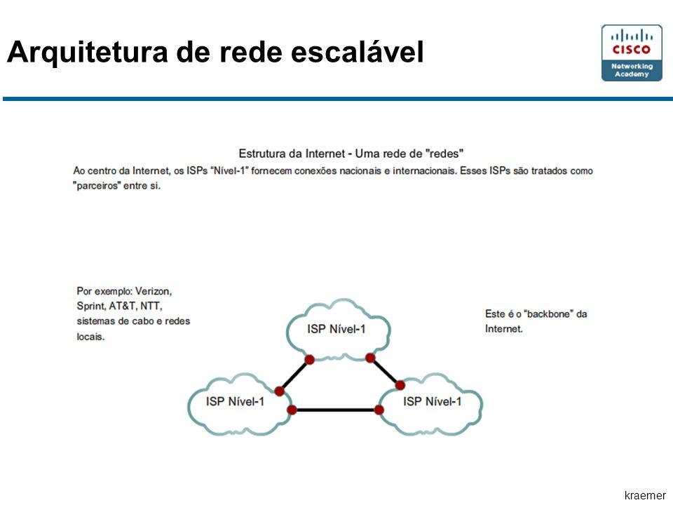kraemer Arquitetura de rede escalável
