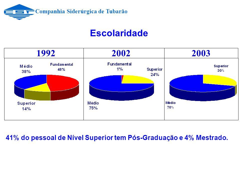 Escolaridade Companhia Siderúrgica de Tubarão 199220022003 41% do pessoal de Nível Superior tem Pós-Graduação e 4% Mestrado.