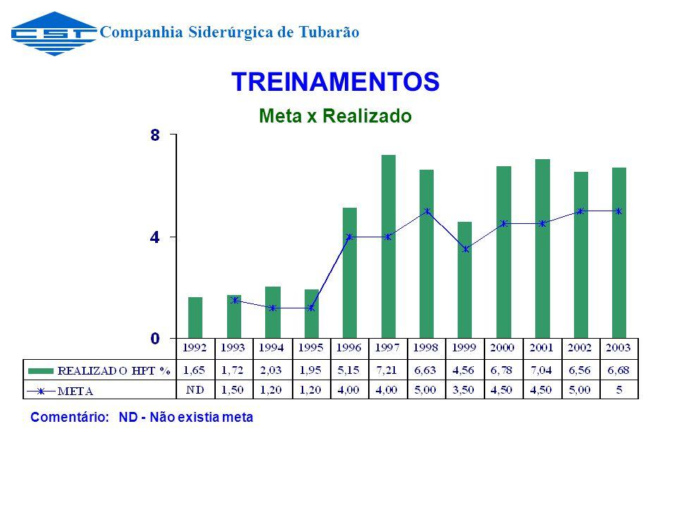 Companhia Siderúrgica de Tubarão TREINAMENTOS Meta x Realizado Comentário: ND - Não existia meta