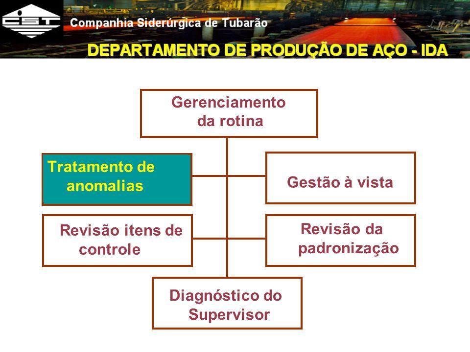 Tratamento de anomalias Gerenciamento da rotina Revisão itens de controle Diagnóstico do Supervisor Gestão à vista Revisão da padronização