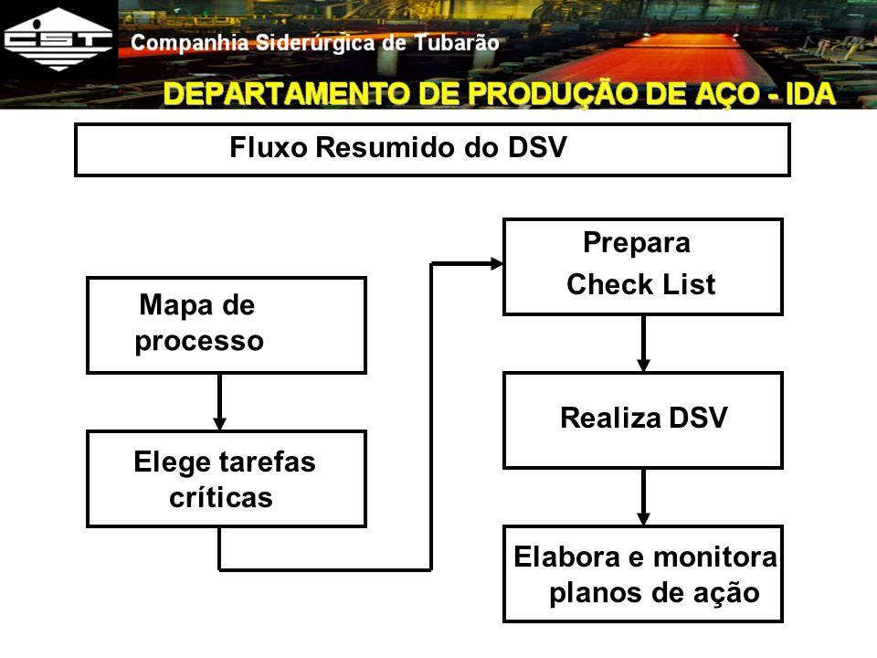 Mapa de processo Fluxo Resumido do DSV Elege tarefas críticas Elabora e monitora planos de ação Prepara Check List Realiza DSV