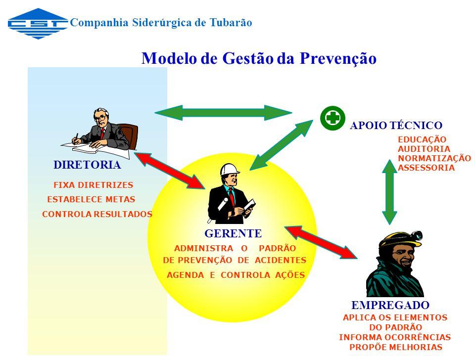 Modelo de Gestão da Prevenção CONTROLA RESULTADOS DIRETORIA FIXA DIRETRIZES ESTABELECE METAS EMPREGADO APLICA OS ELEMENTOS DO PADRÃO INFORMA OCORRÊNCIAS PROPÕE MELHORIAS APOIO TÉCNICO ADMINISTRA O PADRÃO DE PREVENÇÃO DE ACIDENTES AGENDA E CONTROLA AÇÕES GERENTE Companhia Siderúrgica de Tubarão EDUCAÇÃO AUDITORIA NORMATIZAÇÃO ASSESSORIA