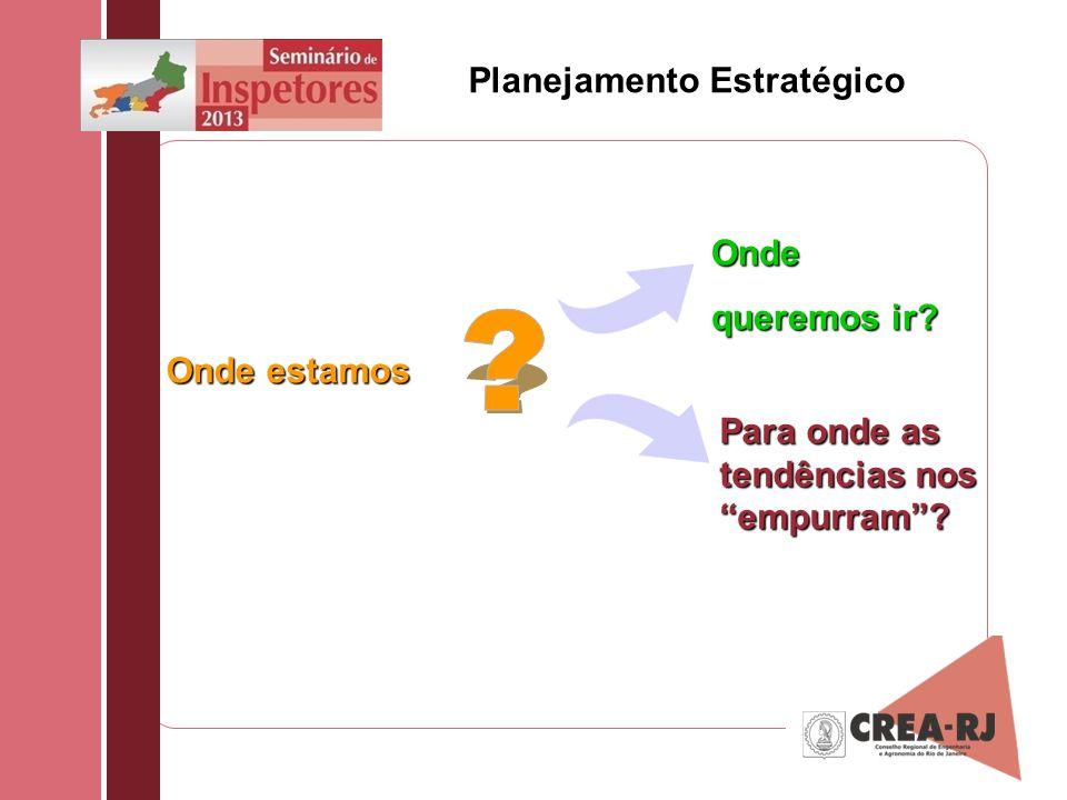 Planejamento Estratégico Onde estamos Para onde as tendências nos empurram? Onde queremos ir?