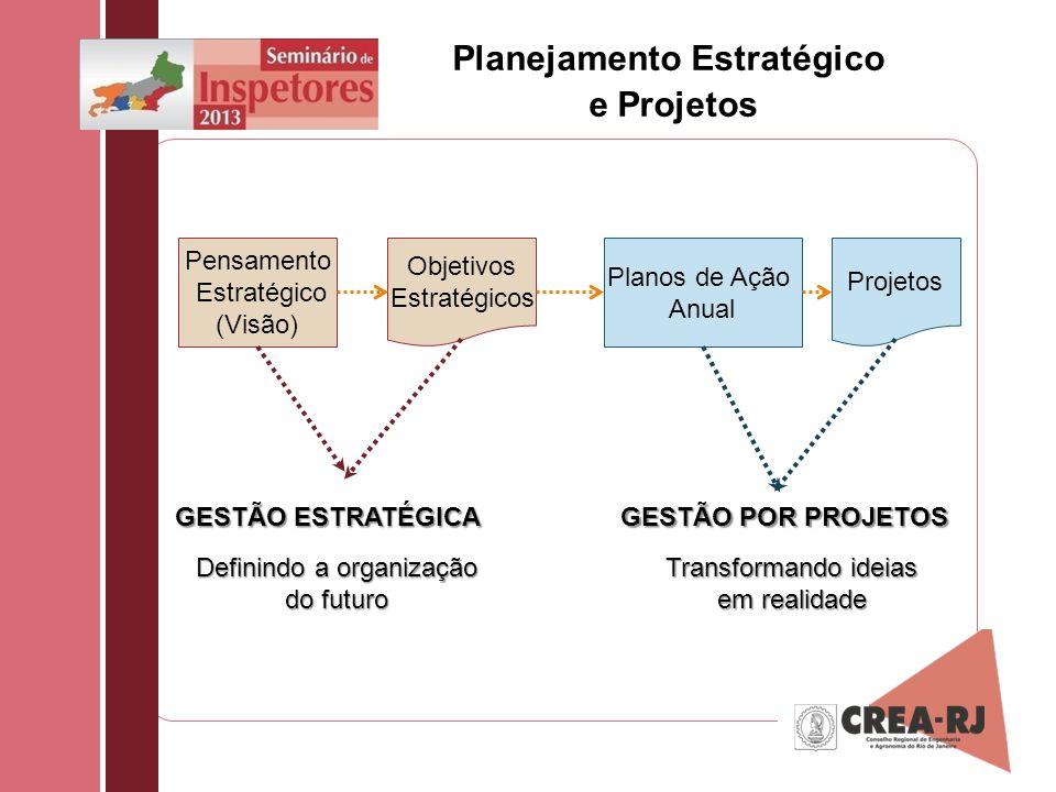 Planejamento Estratégico e Projetos GESTÃO ESTRATÉGICA GESTÃO POR PROJETOS Definindo a organização do futuro Transformando ideias em realidade Projeto