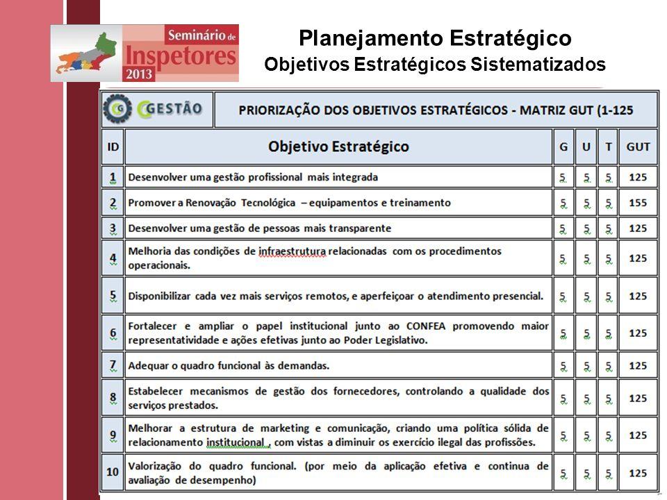 Planejamento Estratégico Objetivos Estratégicos Sistematizados