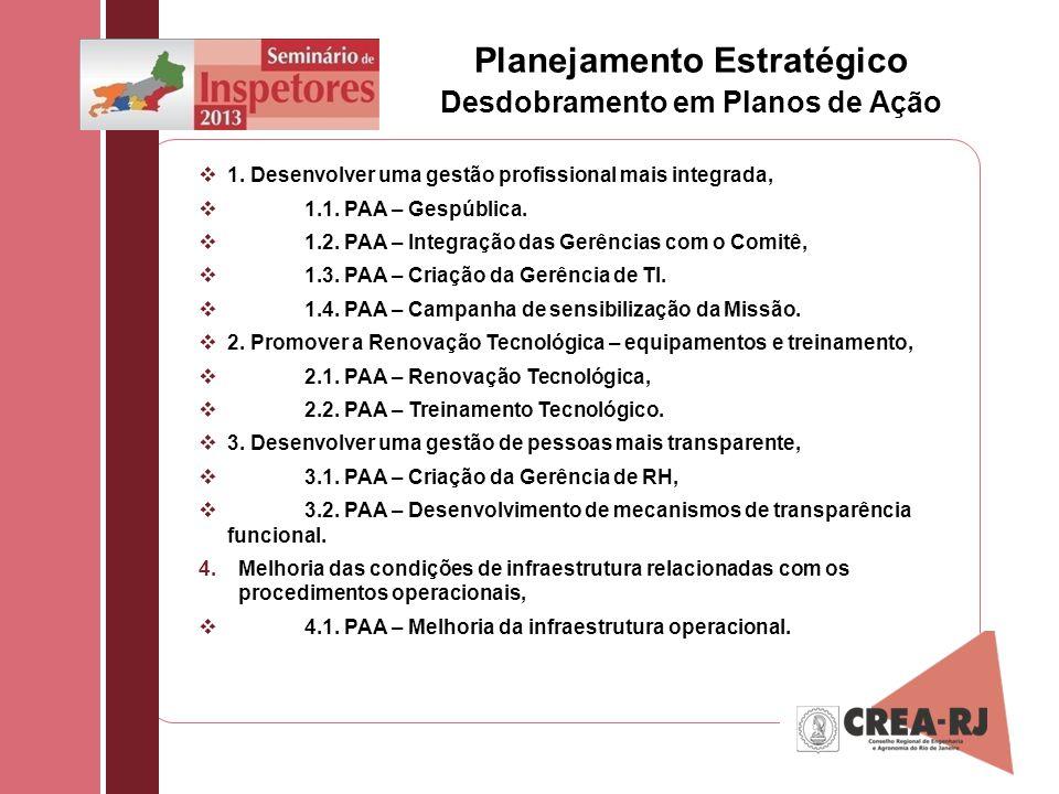 1. Desenvolver uma gestão profissional mais integrada, 1.1. PAA – Gespública. 1.2. PAA – Integração das Gerências com o Comitê, 1.3. PAA – Criação da