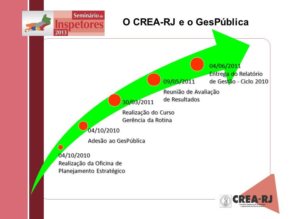 O CREA-RJ e o GesPública 30/03/2011 Realização do Curso Gerência da Rotina 04/10/2010 Adesão ao GesPública 04/10/2010 Realização da Oficina de Planeja