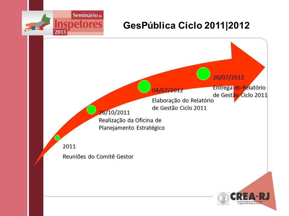 GesPública Ciclo 2011|2012 04/07/2012 Elaboração do Relatório de Gestão Ciclo 2011 2011 Reuniões do Comitê Gestor 26/10/2011 Realização da Oficina de
