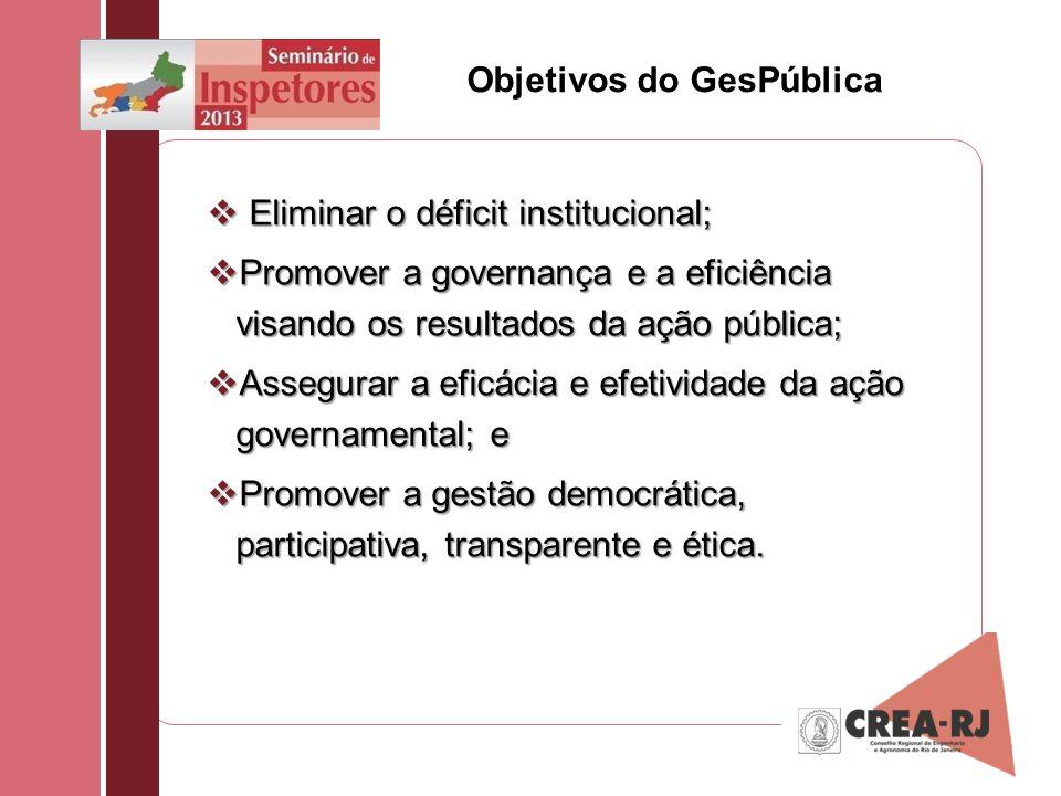 Objetivos do GesPública Eliminar o déficit institucional; Eliminar o déficit institucional; Promover a governança e a eficiência visando os resultados