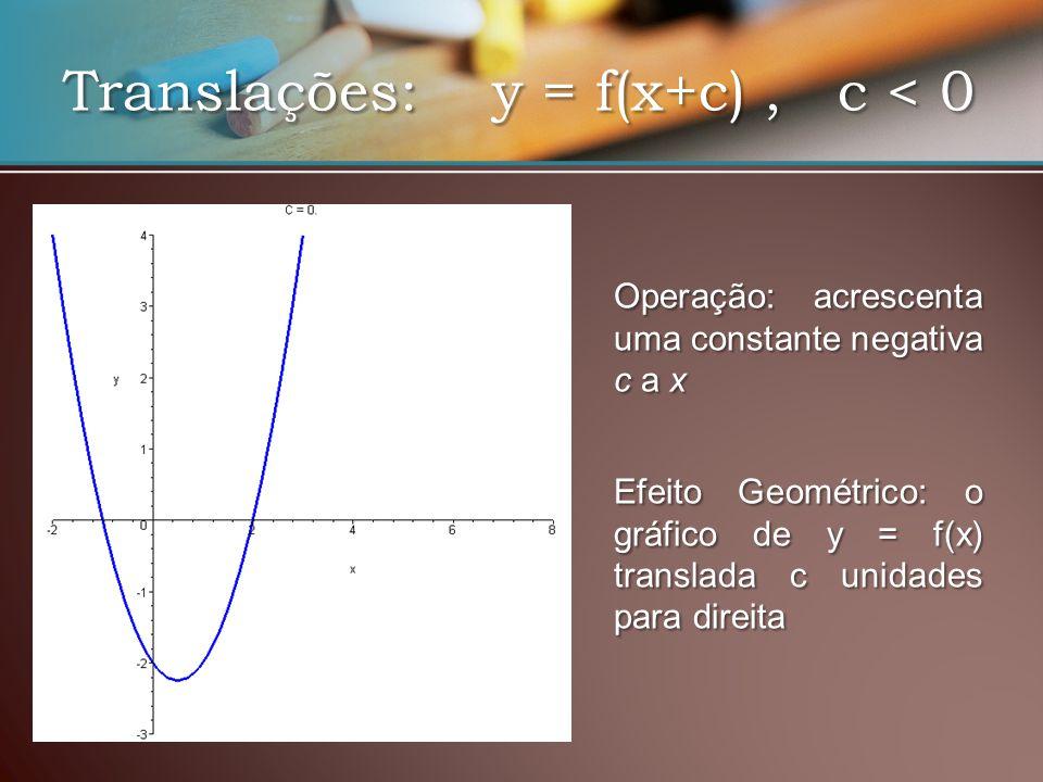 Translações: y = f(x+c), c < 0 EfeitoGeométrico: o gráfico de y = f(x) translada c unidades para direita Efeito Geométrico: o gráfico de y = f(x) translada c unidades para direita Operação: acrescenta uma constante negativa c a x