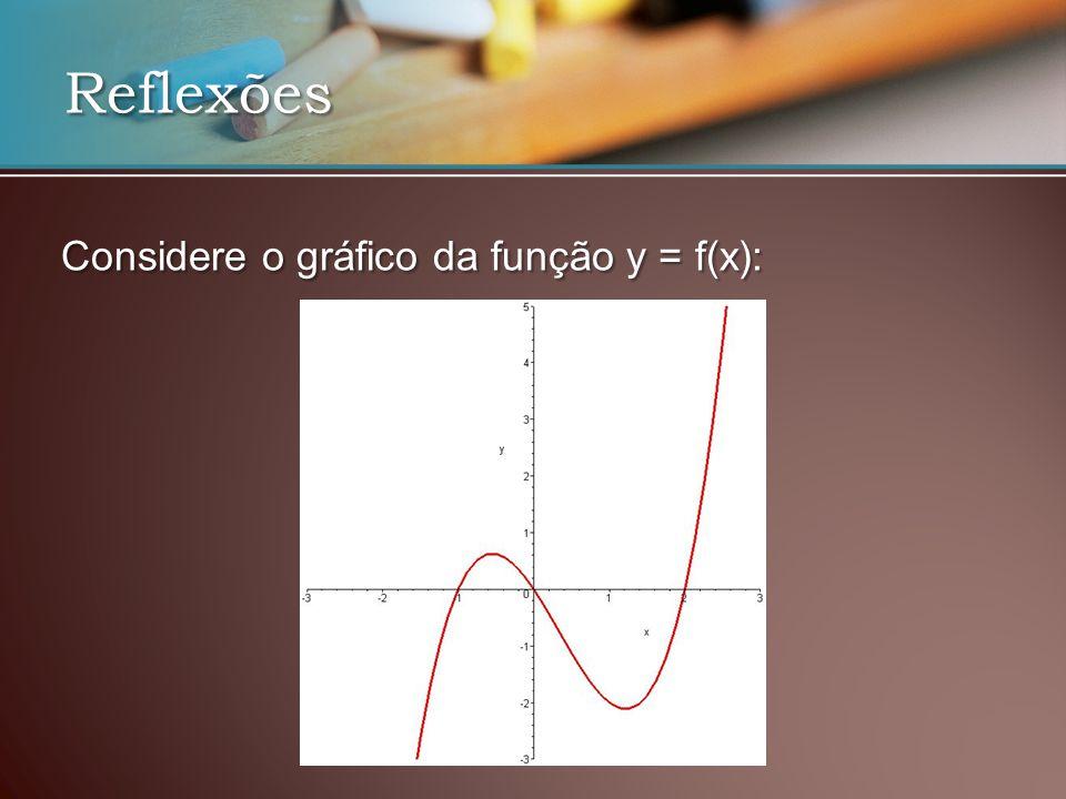 Reflexões Considere o gráfico da função y = f(x):