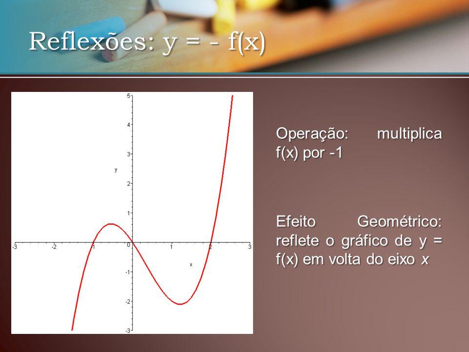 Reflexões: y = - f(x) EfeitoGeométrico: reflete o gráfico de y = f(x) em volta do eixo x Efeito Geométrico: reflete o gráfico de y = f(x) em volta do eixo x Operação: multiplica f(x) por -1