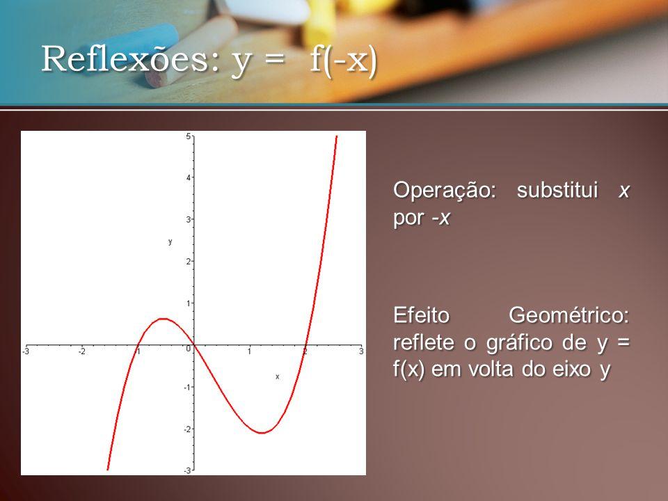 Reflexões: y = f(-x) EfeitoGeométrico: reflete o gráfico de y = f(x) em volta do eixo y Efeito Geométrico: reflete o gráfico de y = f(x) em volta do eixo y Operação: substitui x por -x