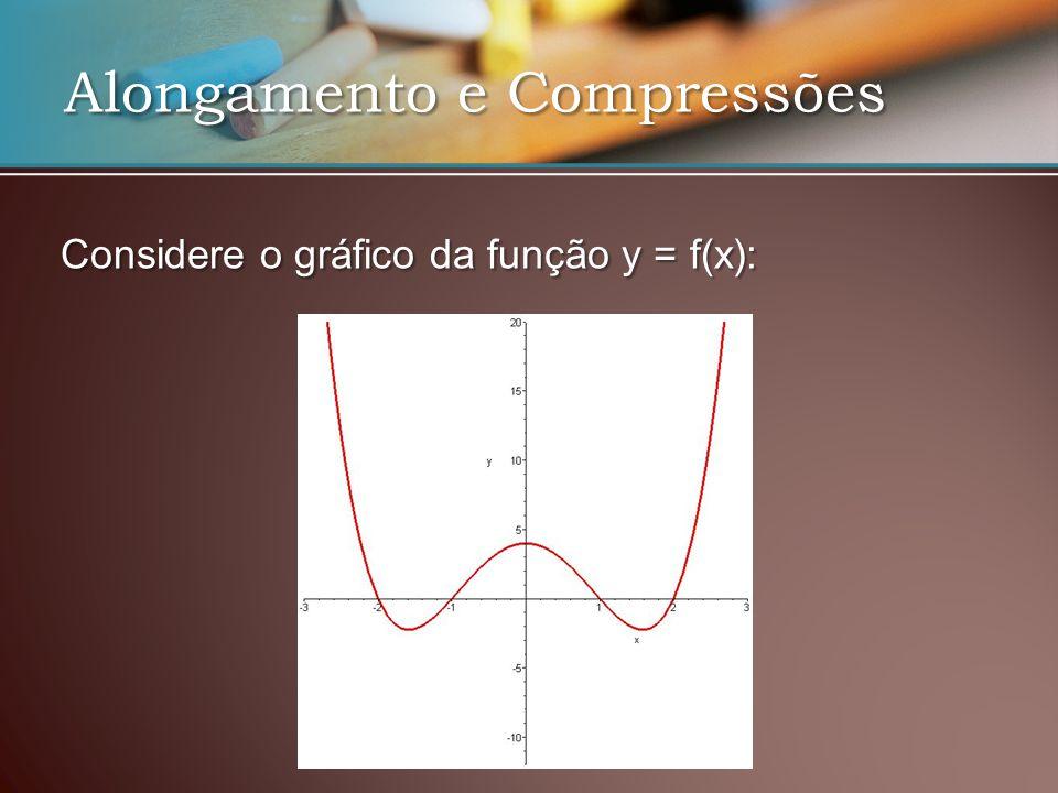 Alongamento e Compressões Considere o gráfico da função y = f(x):