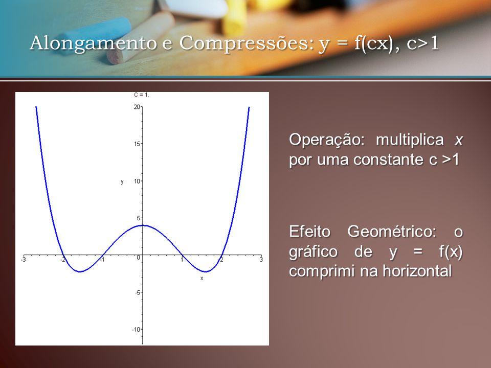 Alongamento e Compressões: y = f(cx), c>1 EfeitoGeométrico: o gráfico de y = f(x) comprimi na horizontal Efeito Geométrico: o gráfico de y = f(x) comprimi na horizontal Operação: multiplica x por uma constante c >1