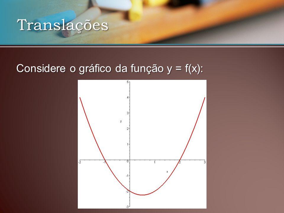 Translações Considere o gráfico da função y = f(x):