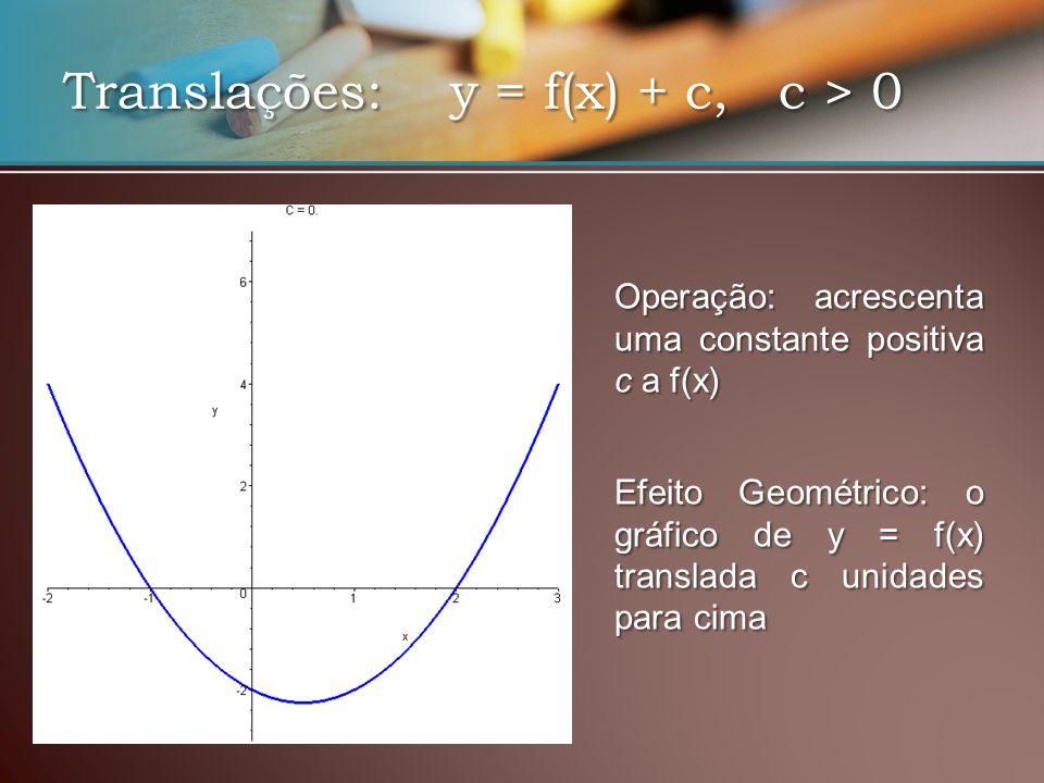 Translações: y = f(x) + c, c > 0 EfeitoGeométrico: o gráfico de y = f(x) translada c unidades para cima Efeito Geométrico: o gráfico de y = f(x) translada c unidades para cima Operação: acrescenta uma constante positiva c a f(x)