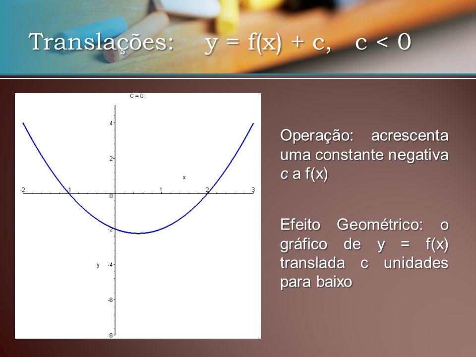 Translações: y = f(x) + c, c < 0 EfeitoGeométrico: o gráfico de y = f(x) translada c unidades para baixo Efeito Geométrico: o gráfico de y = f(x) translada c unidades para baixo Operação: acrescenta uma constante negativa c a f(x)