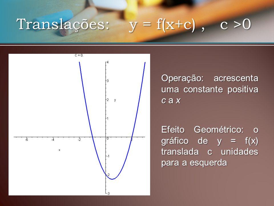 Translações: y = f(x+c), c >0 EfeitoGeométrico: o gráfico de y = f(x) translada c unidades para a esquerda Efeito Geométrico: o gráfico de y = f(x) translada c unidades para a esquerda Operação: acrescenta uma constante positiva c a x