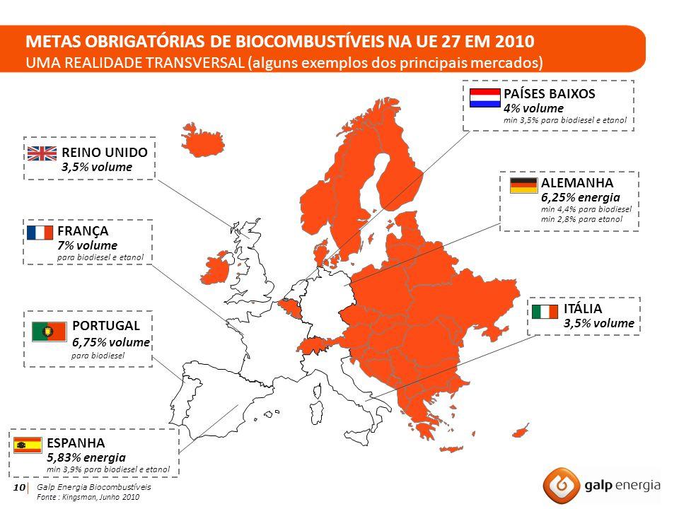 10 Galp Energia Biocombustíveis METAS OBRIGATÓRIAS DE BIOCOMBUSTÍVEIS NA UE 27 EM 2010 UMA REALIDADE TRANSVERSAL (alguns exemplos dos principais merca