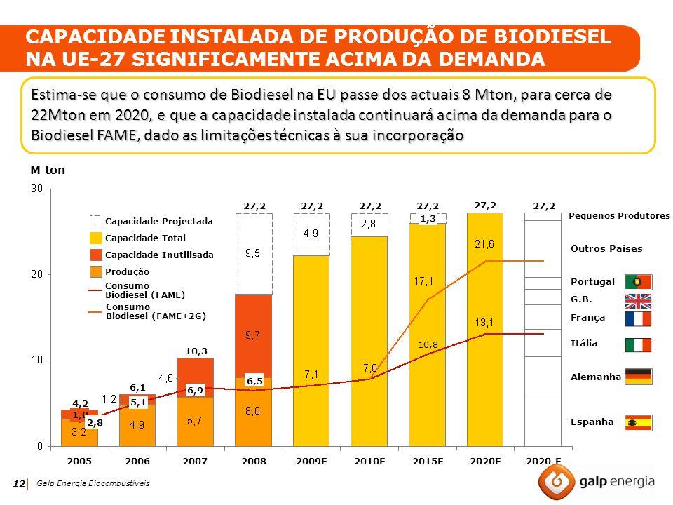 12 Galp Energia Biocombustíveis 6,5 27,2 2008 27,2 2009E 27,2 2010E 1,0 2,8 4,2 2005 1,3 10,8 27,2 2015E2020E 27,2 2020 E 5,1 6,1 2006 6,9 10,3 2007 P