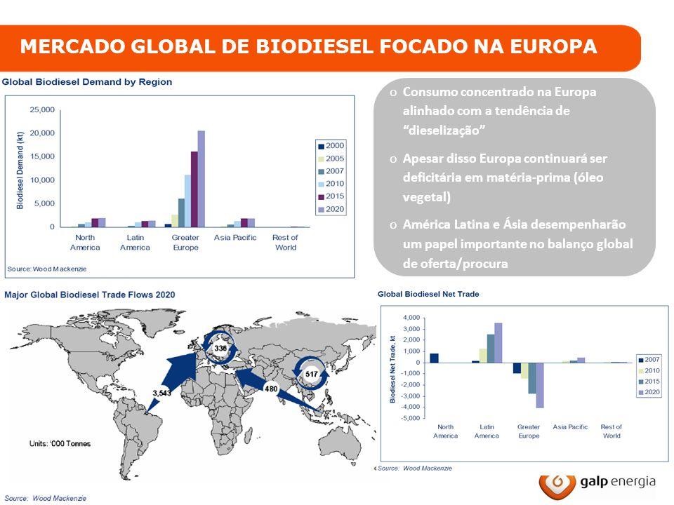 13 Galp Energia Biocombustíveis oConsumo concentrado na Europa alinhado com a tendência de dieselização oApesar disso Europa continuará ser deficitári