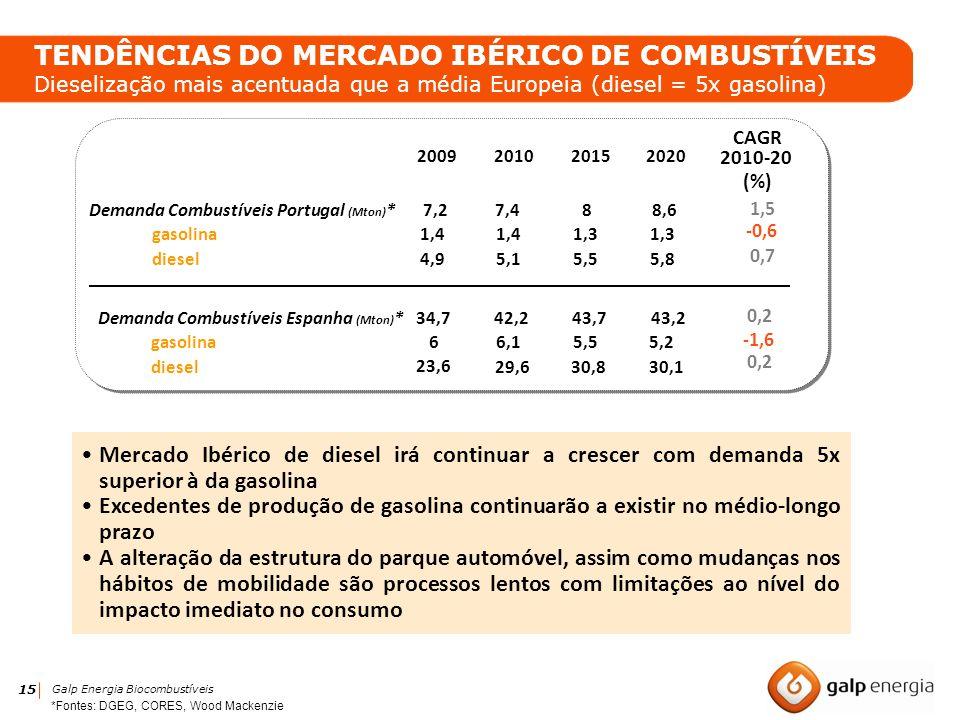 15 Galp Energia Biocombustíveis Mercado Ibérico de diesel irá continuar a crescer com demanda 5x superior à da gasolina Excedentes de produção de gaso