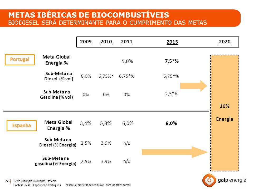16 Galp Energia Biocombustíveis METAS IBÉRICAS DE BIOCOMBUSTÍVEIS BIODIESEL SERÁ DETERMINANTE PARA O CUMPRIMENTO DAS METASPortugal Espanha 10% Energia