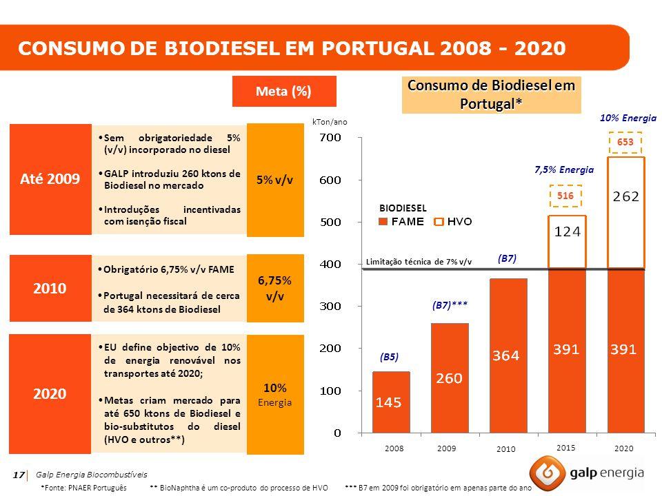 17 Galp Energia Biocombustíveis Até 2009 Sem obrigatoriedade 5% (v/v) incorporado no diesel GALP introduziu 260 ktons de Biodiesel no mercado Introduç
