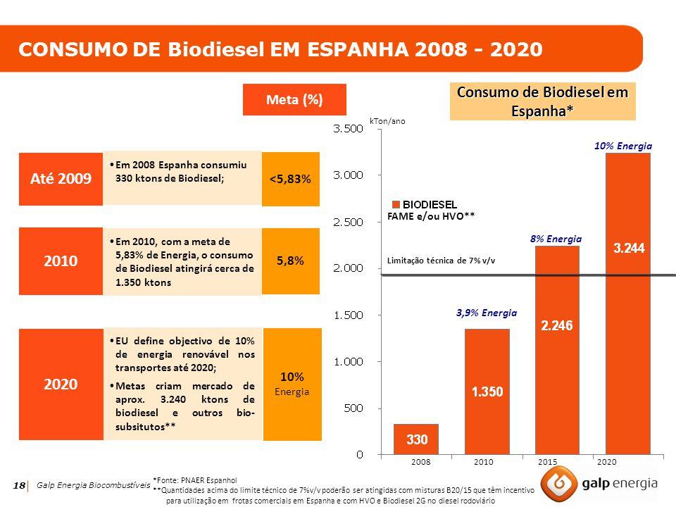 18 Galp Energia Biocombustíveis kTon/ano CONSUMO DE Biodiesel EM ESPANHA 2008 - 2020 Até 2009 Em 2008 Espanha consumiu 330 ktons de Biodiesel; 2010 Em