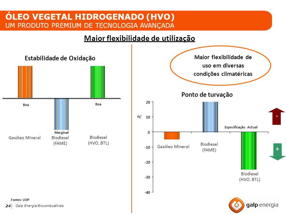 24 Galp Energia Biocombustíveis Especificação Actual Maior flexibilidade de utilização Estabilidade de Oxidação Ponto de turvação Boa Biodiesel (FAME)